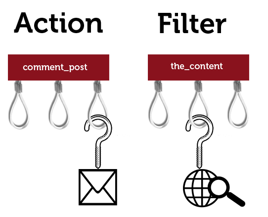 action-filter