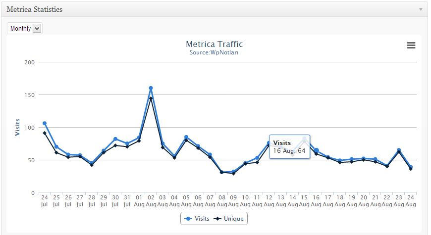metrica-stats